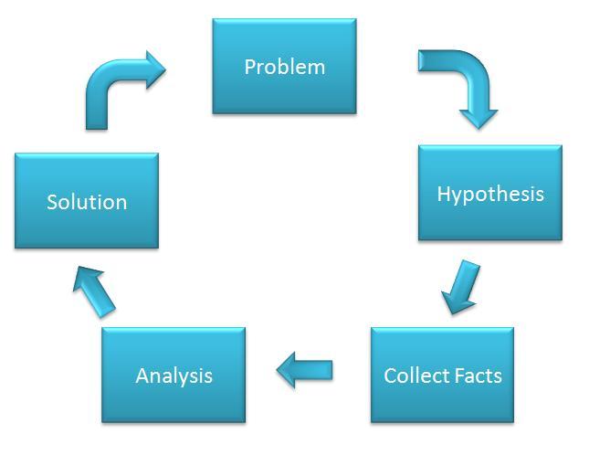 Analytical Approach to find solution Breeze - Sundar Thiagarajan