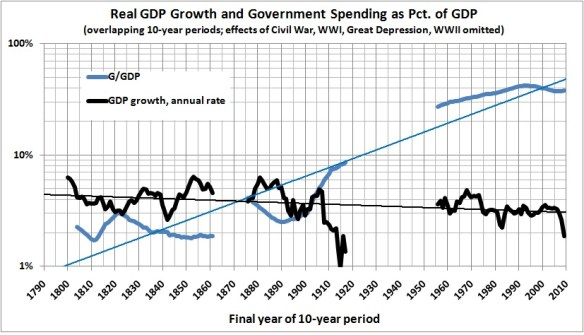 Historical Graph of US Government Spending and Economic Growth