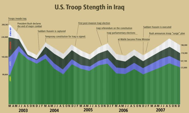 Graph of US Troop Strength In Iraq