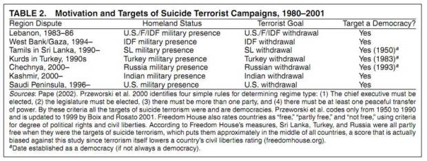 Statistics on Motivation and Targets of Suicide Terrorist Campaigns (1980-2001)