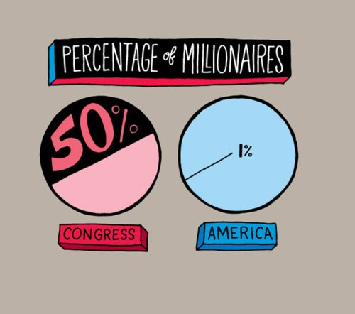 Graph Showing Percentage of Millionaires in Congress Compared to the General Public