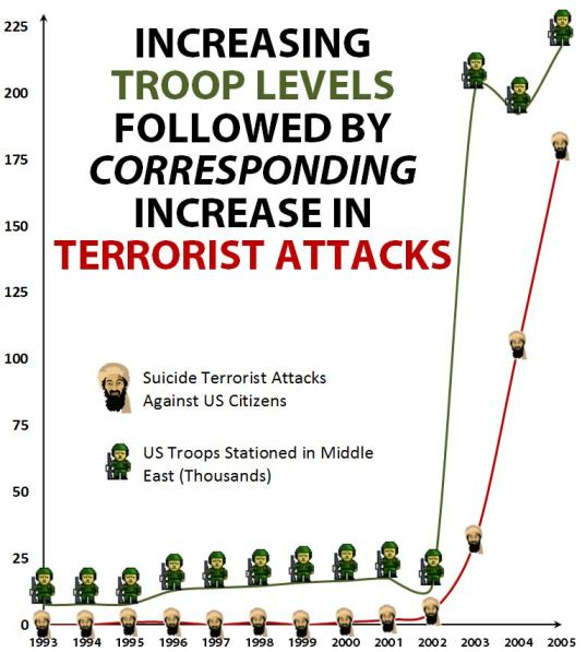 Graph of Middle East Troop Levels vs Suicide Terrorist Attacks (1993-2005)
