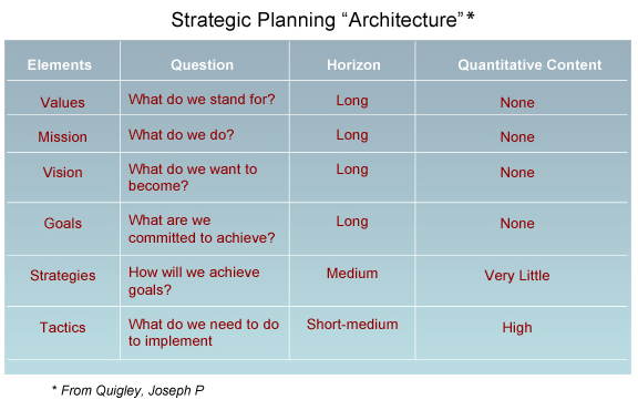 Strategic Planning Strategic Planning Consultants