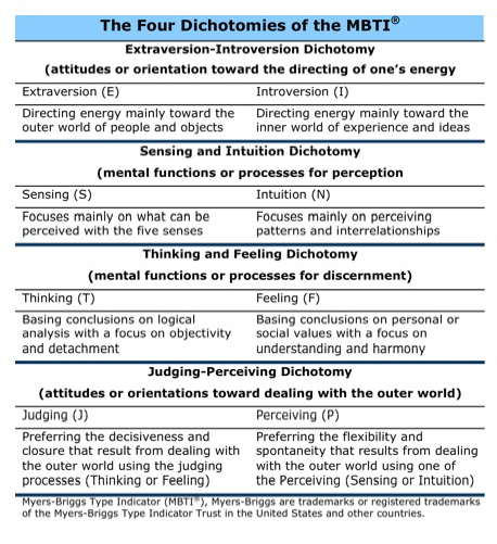 4 Dichotomies Of MBTI Myers Briggs MBTI (ENTJ) Pinterest   Current Resume  Styles  Current Resume Styles