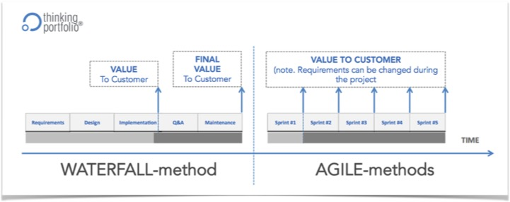 When to Choose Agile or Waterfall Project Mode \u2013 Thinking Portfolio