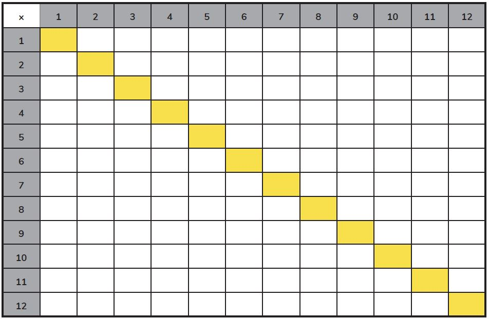 12 X 12 Table How To Use Times Tables Grids [+ 11 Free Printable Times