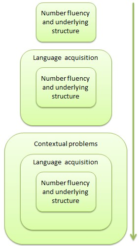 Stages of a unit of work