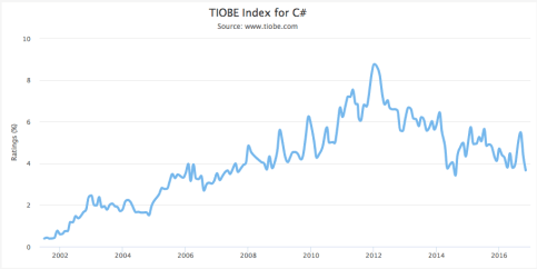 TIOBE Index C#