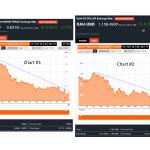 Yen-Franc At Left | XAU-Dollar At RIght