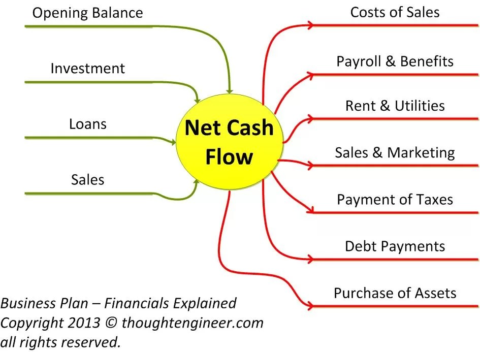 Financials Calculating your company\u0027s cash flow - The Thought Engineer - cash flow business