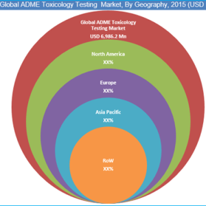 ADME Toxicology Testing Market – Pharmaceuticals Industry 2015 to 2022