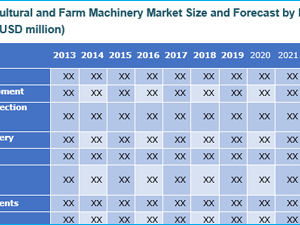Agricultural and Farm Machinery Market: Global Industry Analysis And Research Forecast to 2022