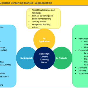 Global High Content Screening Market Is Expected To Reach US$ 1,988.1 Mn By 2025: Credence Research