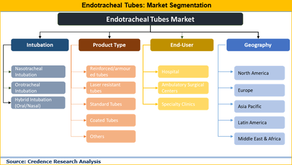Endotracheal Tubes Market 2018 Segmentation, Demand, Growth, Trend, Opportunity and Forecast to 2026