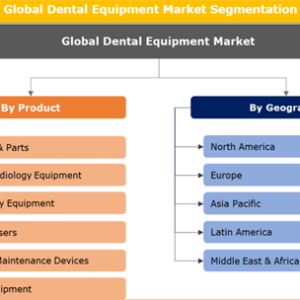 Dental Equipment Market: Global Market Size, Market Share, Growth and Forecast to 2026