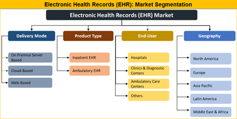 Electronic Health Records (EHR) Market 2018 Segmentation, Demand, Growth, Trend, Opportunity and Forecast to 2026