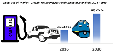 Global Gas Oil Market Is Expected To Reach US$ 1050.8 Bn By 2030 | Credence Research