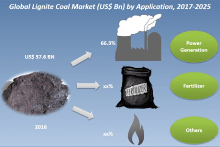 Global Lignite Coal Market Is Expected To Reach US$ 44.1 Bn by 2025 | Credence Research