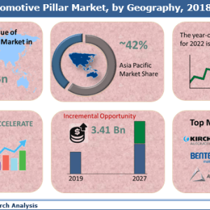 Automotive Pillar Market is set to grow with a CAGR of 7.0% during the forecast 2019 to 2027