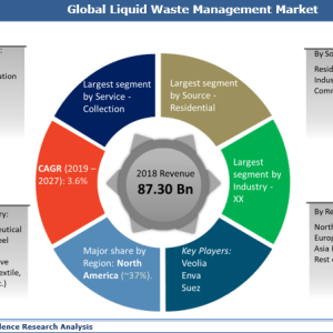 Liquid Waste Management Market Size, Share, Growth, Trends and Forecast 2019 to 2027
