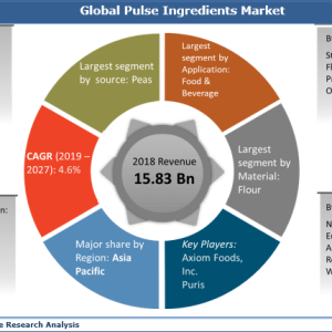 Pulse Ingredients Market: Global Industry Size, Share, Growth, Trends, Analysis and Forecast 2019 to 2027