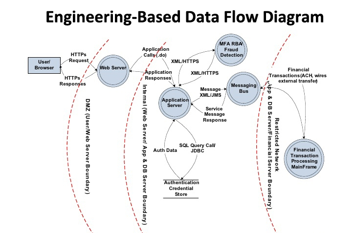 Threat Modeling - Data Flow Diagrams vs Process Flow Diagrams - Data Flow Chart
