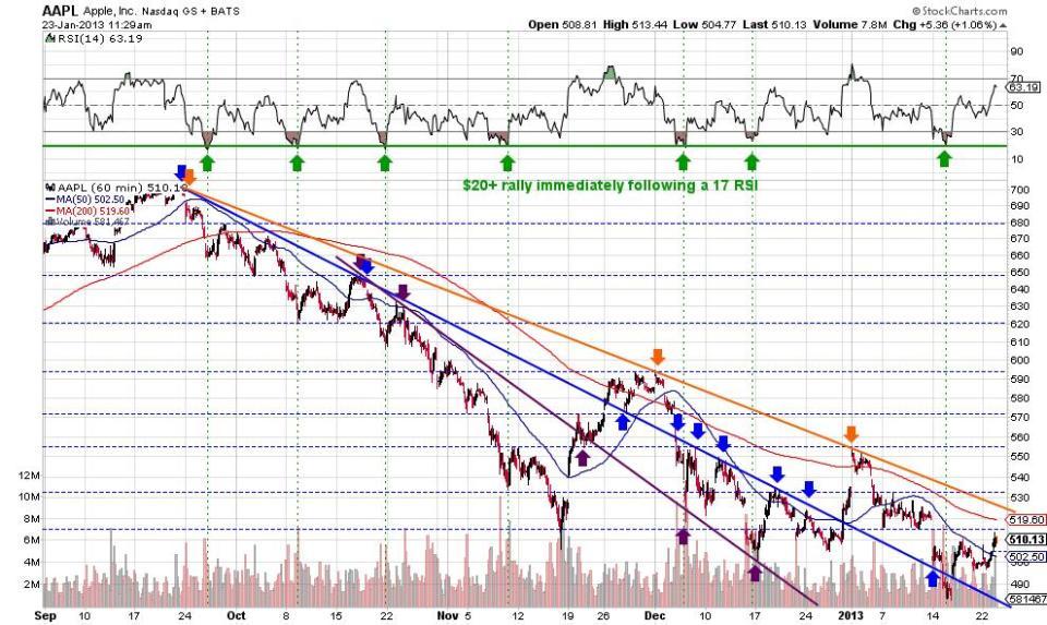 AAPL Trend Lines