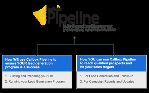 Callbox Pipeline CRM - track  manage your sales leads