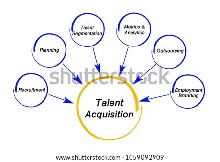 Talent Acquisition Strategy Stock Illustration 1059092909 - Shutterstock - acquisition strategy