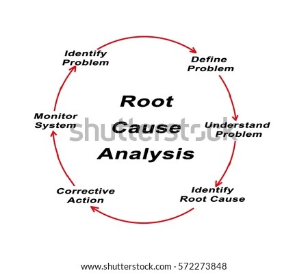 Root Cause Analysis Stock Images, Royalty-Free Images \ Vectors - root cause analysis sample