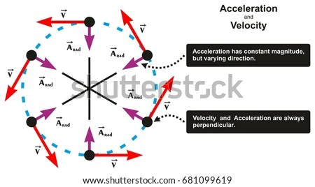 Acceleration Velocity Relation Infographic Diagram Including Stock