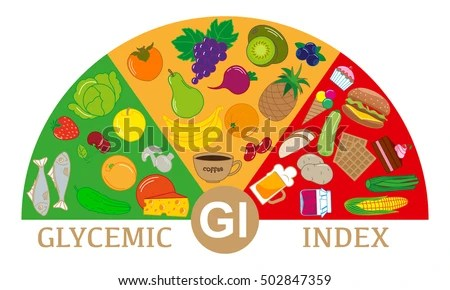 Foods Different Glycemic Index Scheme Stock Photo (Photo, Vector - glycemic index chart template