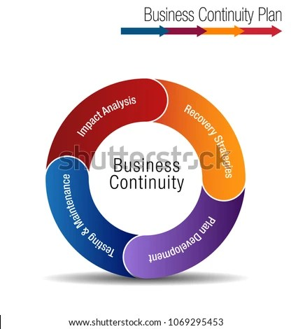Image Business Continuity Plan Chart Stock Vector 1069295453 - business continuity plan