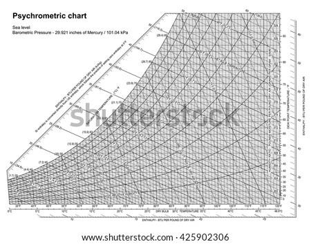 Psychrometric Chart Sea Level Vector Stock Vector (2018) 425902306