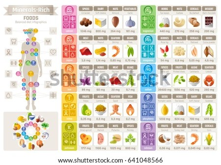 Mineral Vitamin Food Icons Chart Health Stock Vector 641048566