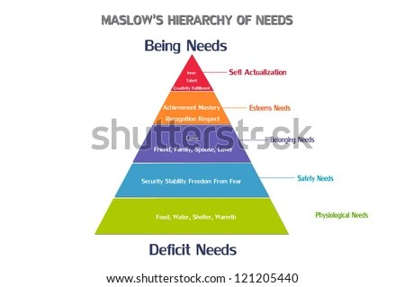 Maslows Pyramid Needs Analysis Human Needs Stock Illustration