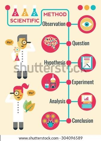 Illustration Scientific Method Infographic Timeline Chart Stock