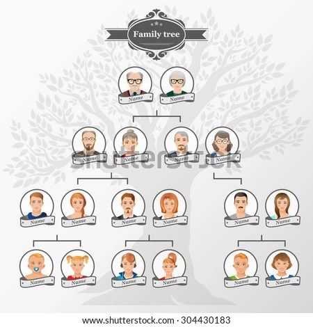 genealogic tree - Josemulinohouse