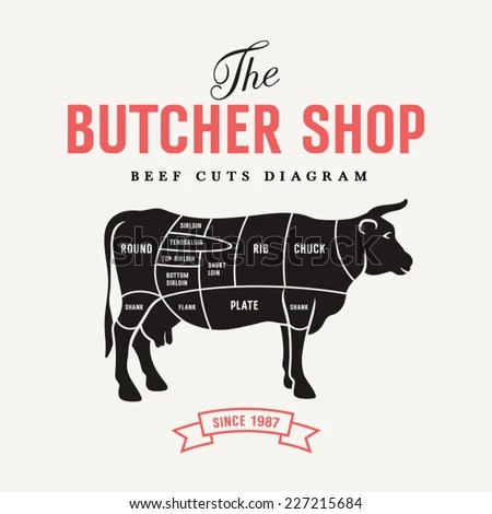 Beef Meat Cut Diagram Diagram
