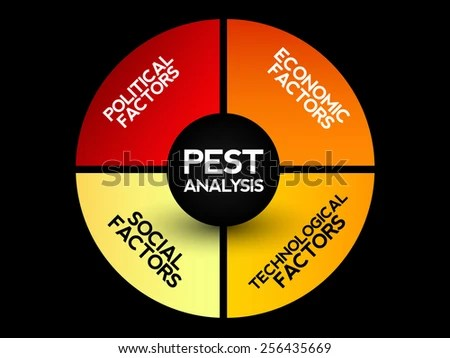Pest Analysis Stock Images, Royalty-Free Images \ Vectors - pest analysis