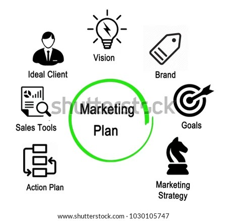 Components Marketing Plan Stock Illustration 1030105747 - Shutterstock - Components Marketing Plan