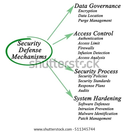 Security Defense Mechanisms Stock Illustration 511345744 - Shutterstock - defense mechanisms