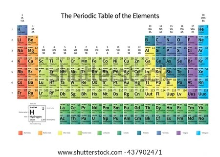 Bright Colorful Periodic Table Elements Atomic Stock Vector - electronegativity chart template