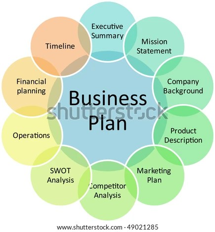 Business Plan Management Components Strategy Concept Stock - Components Marketing Plan