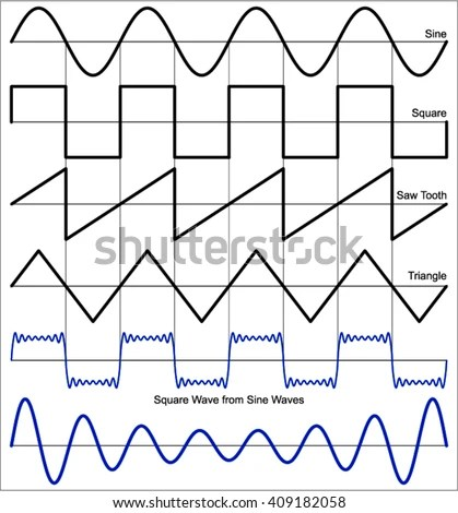 Waveform Electrical Waveforms Electrical Signals Stock Vector