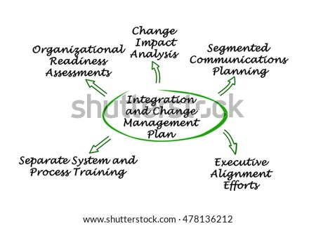 Integration Change Management Plan Stock Illustration 478136212 - Change Management Plan
