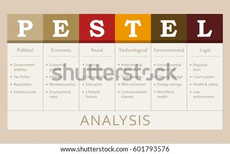 Pestle Analysis Stock Images, Royalty-Free Images \ Vectors - pest analysis