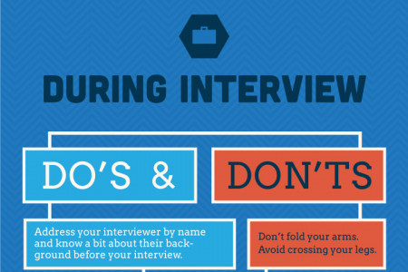 best tips for job interview - Ozilalmanoof