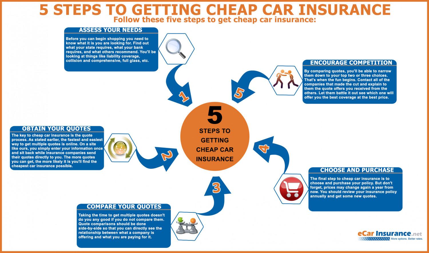 Get Cheap Insurance 5 Steps To Getting Cheap Car Insurance Visual Ly
