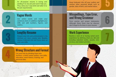 resume mistakes Infographics Visually